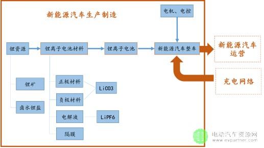 首页 新能源汽车 纯电动汽车 正文  新能源汽车产业链 如图3所示,新