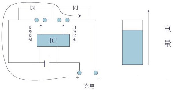 短路保护   电池在对负载放电过程中