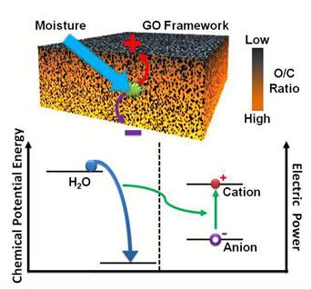 水通过含有氧化石墨烯薄片的材料产生电能示意图