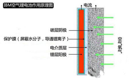 48v电动车电池接线图黑,蓝双线哪根正极