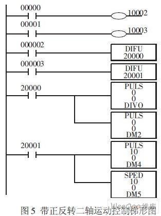 基于plc 的步进电动机单双轴运动控制的实现