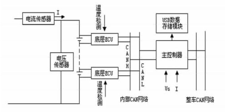 图1 电池管理系统结构图   2 系统硬件设计   电池管理系统电路由电源模块、DSP 芯片TMS320LF2407A、基于多个OZ890 的数据采集模块、I2C 通信模块、SCI 通信模块、CAN 通信模块组成。   2. 1 电源模块   整车提供的电源为+ 12V,管理系统需要的电压包括: + 3. 3V( DSP,隔离电路用) 、+ 5V( 总线驱动等芯片用) 、 15V( 电流传感器) ,可以通过DC- DC 转换得到,这样不但可以满足各个芯片的供电需求,而且可以起到隔离抗干扰的作用。   2
