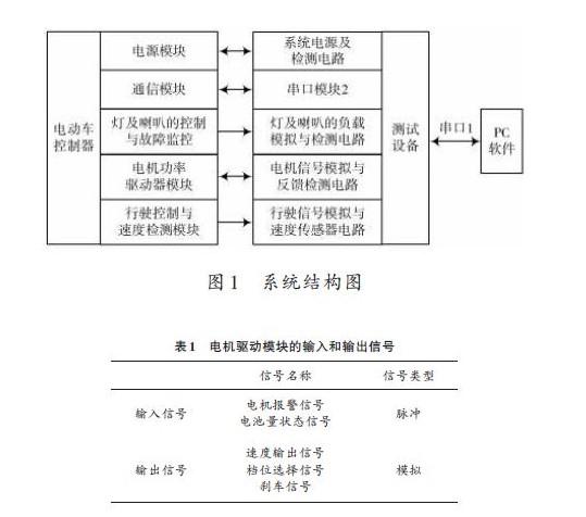 电动车控制器自动测试系统的设计与实现(一)