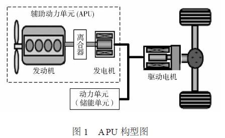 串联式混合动力系统apu结构设计