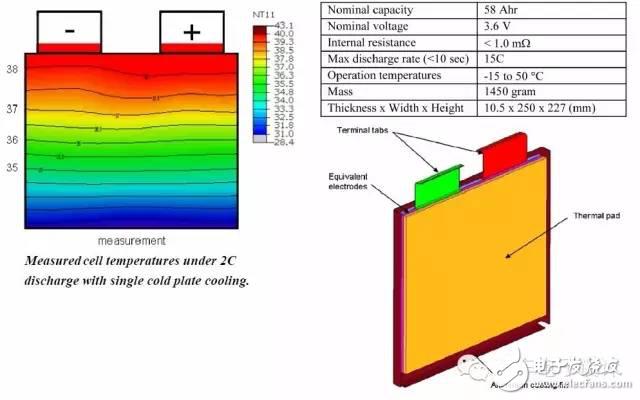 如何看汽车电池热管理系统