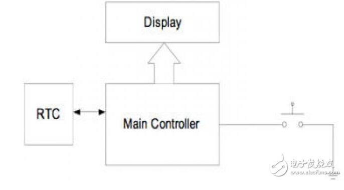 因此系统设计人员只能将电池电量提高到一个限值