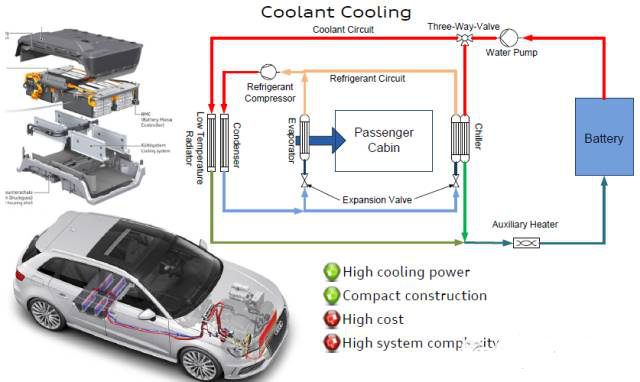 汽车动力电池热管理系统分析与设计(图2)  汽车动力电池热管理系统分析与设计(图4)  汽车动力电池热管理系统分析与设计(图6)  汽车动力电池热管理系统分析与设计(图8)  汽车动力电池热管理系统分析与设计(图10)  汽车动力电池热管理系统分析与设计(图12)   【摘 要】动力电池热管理是影响电动汽车电池效能的重要因素,对它的研究有助于电池效能的提高,进而提升电动汽车的整体质量。动力电池热管理系统分为冷却系统、加热系统和保温系统,本文分别分析了相应的特性。在对电池热管理系统分析的基础上,论述了动力