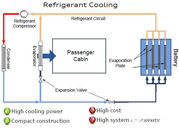 如何看汽车电池热管理系统_全球新能源汽车网