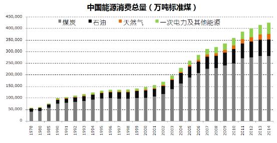 能源结构转型下的光伏产业发展趋势