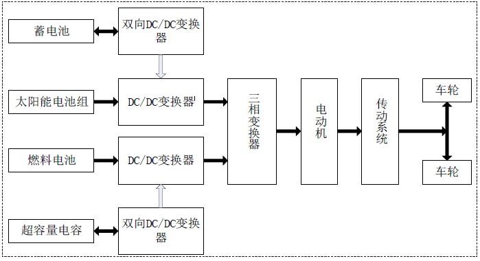 混合能源电动汽车结构图