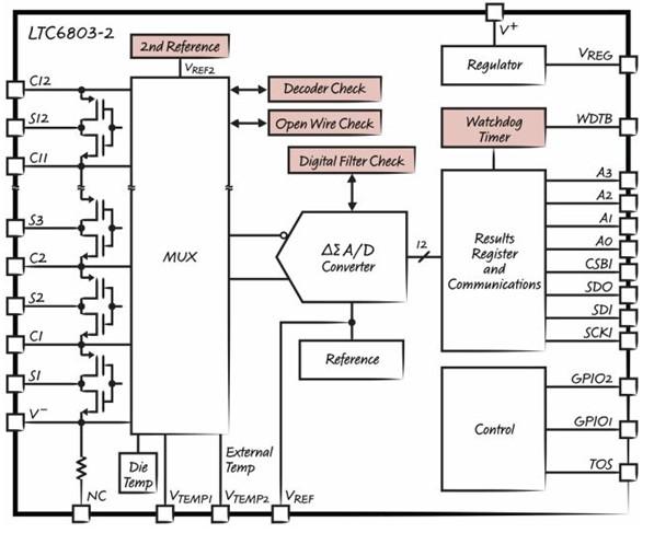 首页 新能源汽车 技术标准 正文    ltc6803还包含很多其他的改进,以