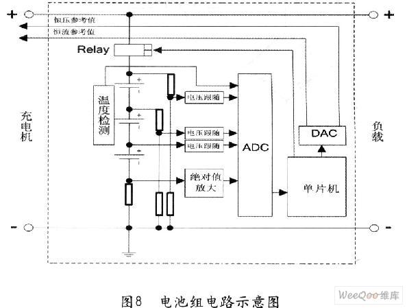 图8为电池组部分及其控制电路的示意图。由于电池电压不可能完全放完,因此单片机通过电池组的端压稳压后供电。电池为串联结构,在电池的最负端接一个阻值很小的电流采样电阻,由于电池组既可以充电也可以放电,因此电流采样电阻上的电压可正可负,需要有一个绝对值放大电路来放大正负电压。绝对值放大电路见图 9。每节电池的正端都有电压采样点,通过电压跟随器将电压信号输送到AD转换器的其中一个通道。使用电压跟随器可以使输入阻抗无穷大,从而减小对电池电流的抽取,减小电池无谓的功耗,增加电池的使用时间。