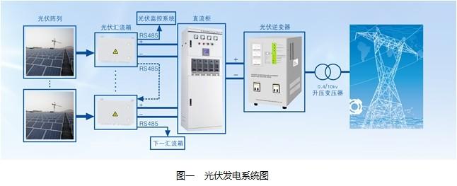 不同地域、季节的光照强度不同,以及早晚阳光照射度也不一样,光伏阵列输出电压是系统最高电压范围内存在较大波动。光伏汇流箱需监测每组光伏阵列的电压、电流、功率、防雷等状态,并实现光伏阵列的故障报警、定位和通信等功能。光伏逆变器在进行电能交直流转换时,需监控转换过程的电压、电流等,并驱动控制功率器件工作。由于光伏阵列输出电压高达1kV以上,普通模块电源无法从高压线路上直接取电工作,若采用外部独立电源给多个光伏汇流箱和逆变器等监控单元供电,则存在工作电压不稳定、系统布线问题、单个汇流箱短路故障会导致整个监控