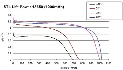 新能源汽车 技术标准 正文    容量为1000mah的stl18650在不同的温度