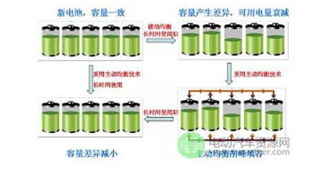 动力电池管理系统设计概述