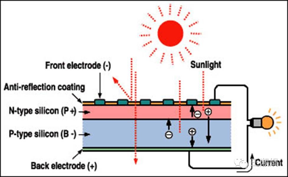 太阳能 正文    晶硅太阳能电池从结构来分,分为p型和n型(详细内容请