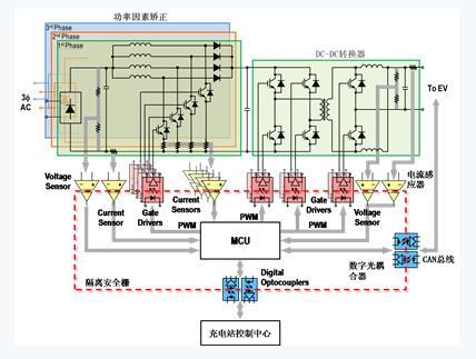 一般而言,一个电动汽车充电站通常包括的功能块有ac-dc整流器