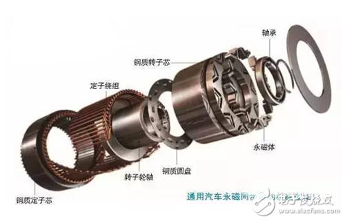 最后还必须说一下,永磁同步电动机有什么特点呢?