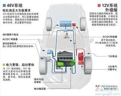 而如果将48v系统和直喷发动机整合,可以将燃油经济性提高15%.