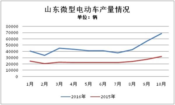 2016年从9月开始进入微型电动车产销高峰,达到5.7万辆,同比增长105.7%。10月产量更是达到历史最高点,为6.9万辆,同比增长高达114.1%。根据以往的产销曲线,第四季度是微型电动车市场最旺盛的时候,11月、12月有望继续保持高水位增长。预计全年山东微型电动车产量可以突破60万辆。