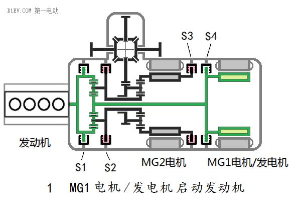 行星轮齿轮带动齿圈至发动机启动,发动机转动之后mg1电机/发电机可以