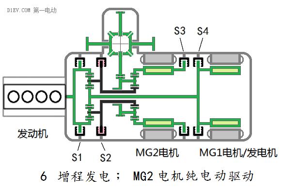 按第一项启动发动机后,mg2电机从静止不断提高转速,汽车开始加速.