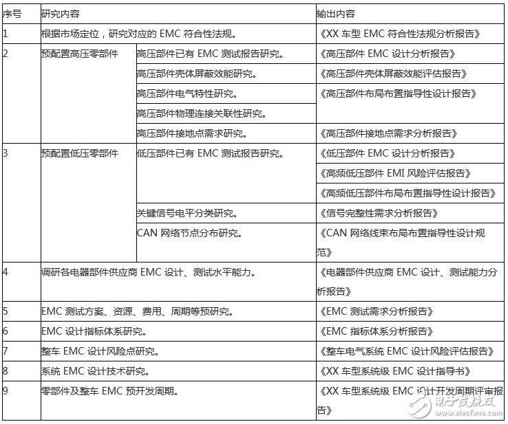 EMC 规划阶段主要工作内容