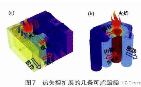 首页 新能源汽车 技术标准 正文  对于方形电池而言,在壳体与壳体之间