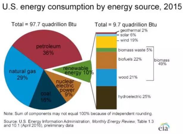 2015年美国能源消费结构(来源:美国能源信息署)