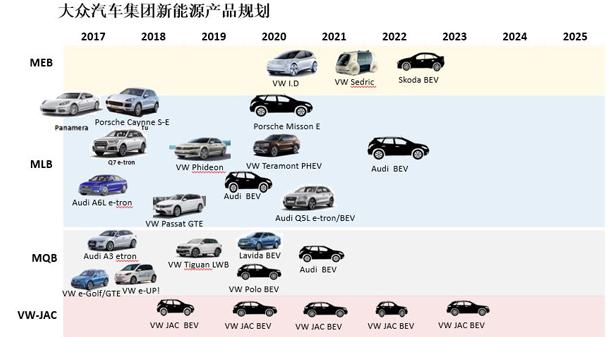 纯电动乘用车企业管理规定》进行生产资质申报和审批即将走完全部流程