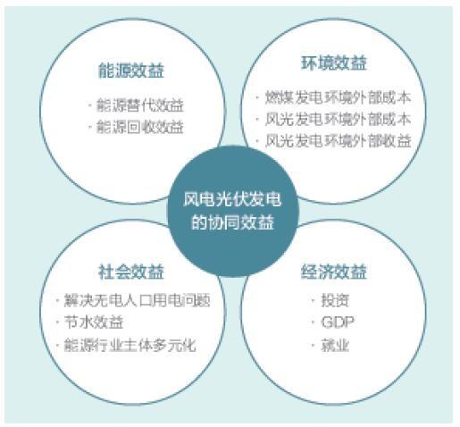 报告由绿色和平北京办公室组织中国可再生能源学会风能专业委员会、发改委能源研究所、清华大学能源环境经济研究所、清华大学地球系统科学系以及卓尔德环境研究(北京)中心等机构,历时一年共同完成。报告中主要采用了文献研究和情景分析法,综合国内外风电和光伏发展形势、技术进展、支持政策等资料,提出从基准年份(2015年)到目标年份(2030年)中国宏观经济情景以及不同发电方式的成本变动情景。同时,报告基于中国电力系统现状、低碳减排的国际承诺以及保持电力系统运行成本最低等限制因素,构建了2030年中国电力系统的发展情景