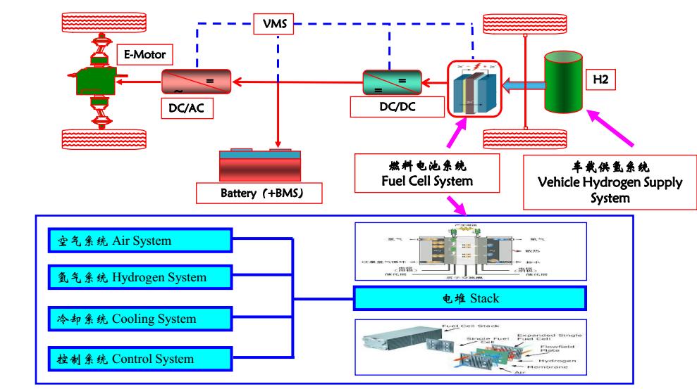 从原理图,可以看出,开发燃料电池增程式公交客车,是以纯电动公交车