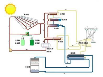 光热vs光伏,发电效率哪家强?