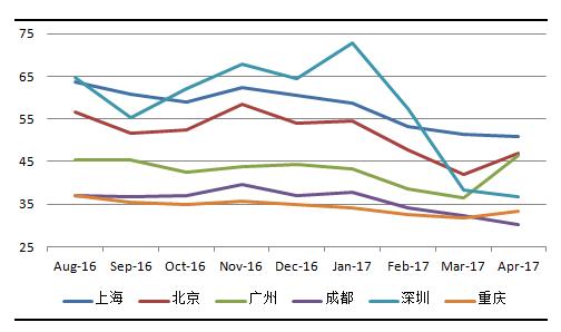 4月中国城市新能源汽车经济指数报告:新能源乘用车供给和消费温和复苏