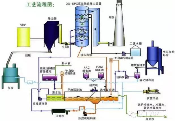 【最全】烟气脱硫技术及工艺流程超全解析_全球新能源