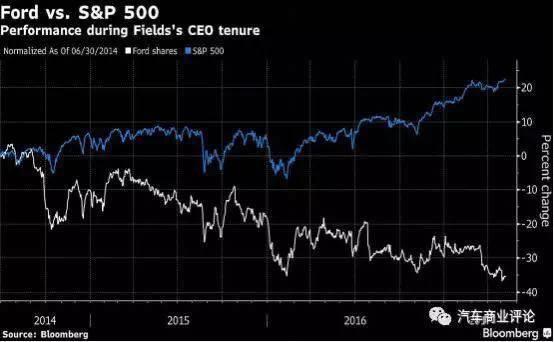 为什么挣钱的福特股价下跌、CEO下课,仍在亏损的特斯拉却受追捧?