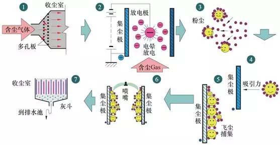 图1金属极板湿式电除尘工作原理示意图
