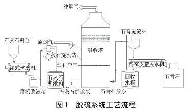 图1脱硫系统工艺流程-湿法烟气脱硫浆液失效典型现象分析