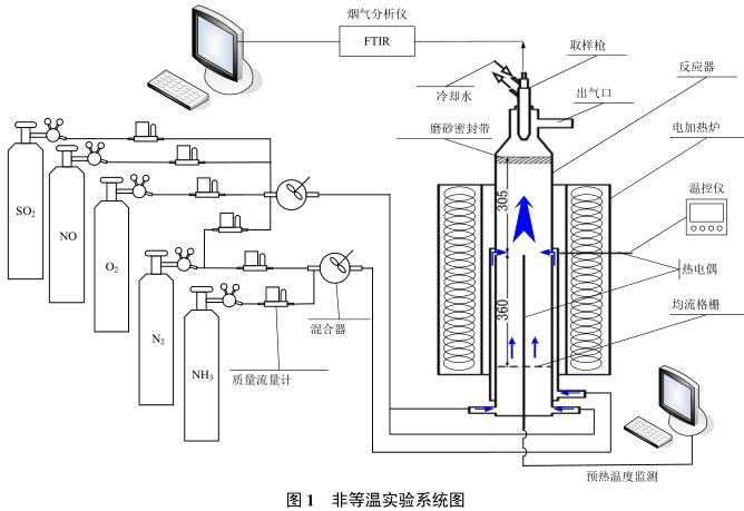 系统由反应器、温度监测部分、加热部分、气流供给部分、烟气采样及测量部分等组成。石英反应器壁厚2mm,主体内径100mm。模拟烟气从反应器下部送入中心管,在其偏下部设置均流格栅以实现气流流速的均匀分布,还原剂气流从反应器下部送入外层环形空间内,在反应器中段从周向均匀设置的四个圆形喷口沿径向射入反应区,与烟气混合。 延伸阅读: 燃煤锅炉SNCR脱硝工艺关键技术 SNCR脱硝技术你真的了解吗?