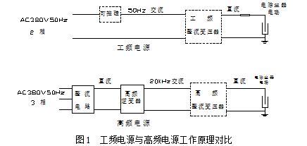 首页 环保节能 前沿技术 正文  此高频高压整流电源是将三相交流电经