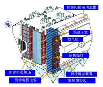 图1旋转电极式电除尘器基本结构