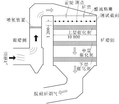 scr烟气脱硝系统上层催化剂磨损原因分析