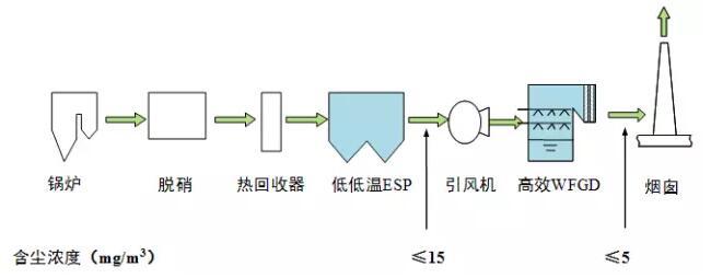 图1-1华能长兴电厂2×660mw机组技术路线图