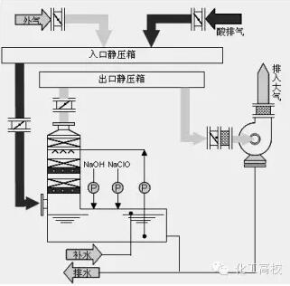 几十种废气处理工艺流程图 值得一看