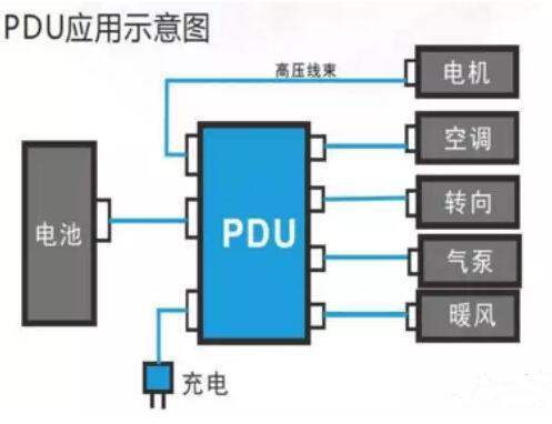 首页 新能源汽车 行业动态 正文  pdu也能够集成bms主控,充电模块,dc