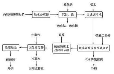 钴冶炼高镁硫酸铵废水处理工程实践技术