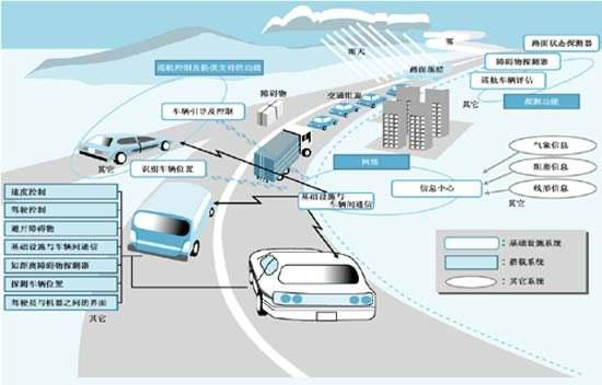共享太阳能|北京市光伏电动车充电系统ppp建设模式