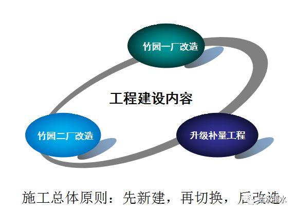 污水厂减量提标案例:上海竹园厂的设计做法与体会
