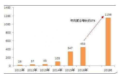 图示:2011-2019年中国动力电池pack行业市场规模趋势图(单位:亿元,%)
