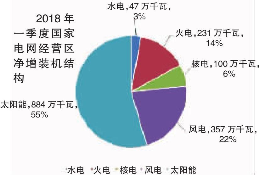 2018年一季度电力供需特点及二季度电力供需形势预测